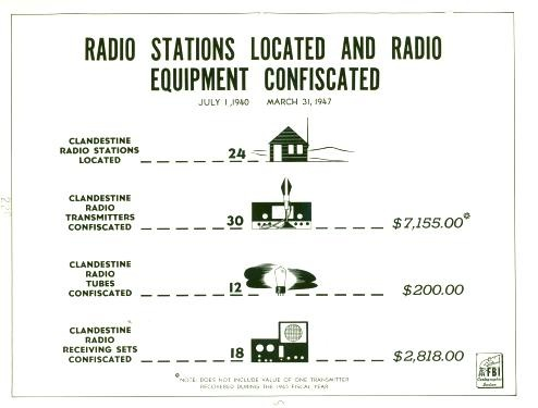 Radio Stations Located and Radio Equipment Confiscated Graphic