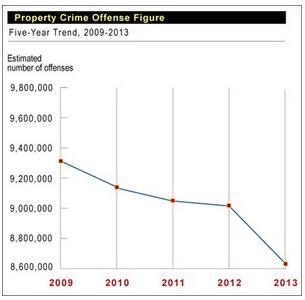 Property Crime 2013 chart