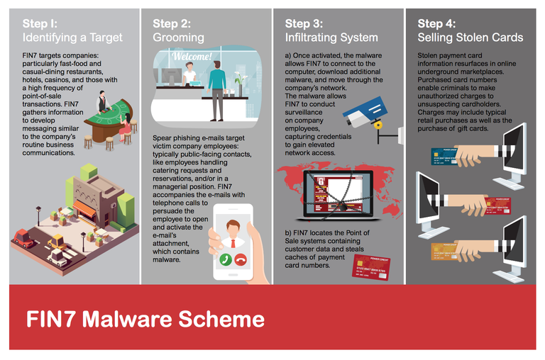 Depiction of one of the schemes used by cybercrime group FIN7.