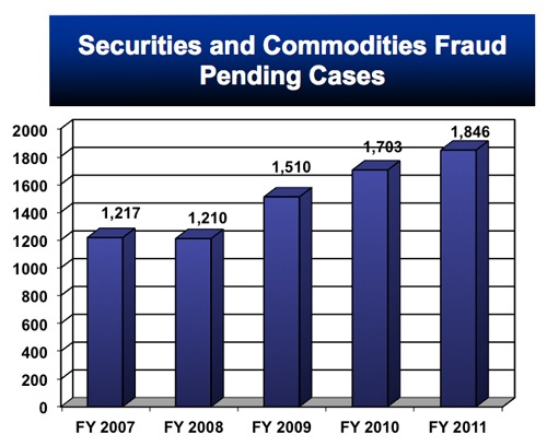 As of the end of FY 2011, the FBI was investigating 1,846 cases of securities and commodities fraud and had recorded 520 indictments/information and 394 convictions against this criminal threat.