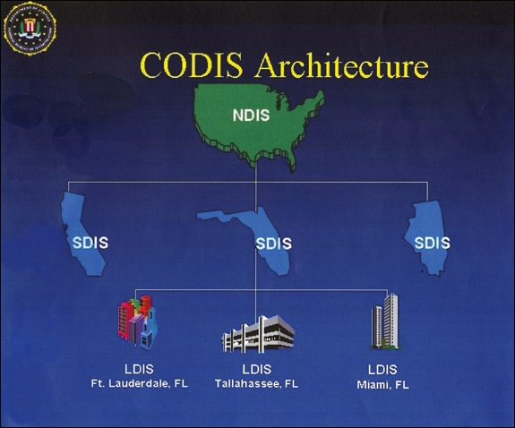 he CODIS data bank of these samples is comprised of three different indices or levels: the National DNA Index System (NDIS), the State DNA Index System (SDIS), and the Local DNA Index System (LDIS).