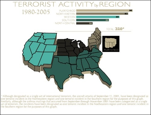 Terrorist activity by region 1980-2005. The graphic of map of the USA in 5 regions