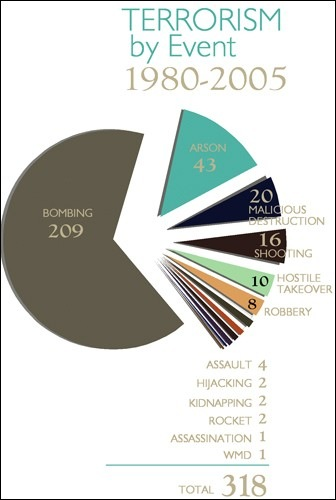 Terrorism by event 1980-2005 pie chart. The graphic of pie chart shows 318 total events broken into categories; 209 bombings, 43 Arson 20 malicious destruction, 16 shootings 10 hostile takeovers, 8 robberies, 4 assaults, 2 Hijackings, 2 Kidnappings, 2 rockets, 1 assassination and 1 WMD.