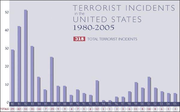 Terrorist Incidents In The United States 1980-2005