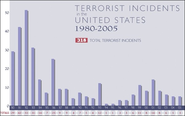 Bar graph showing terrorism incidents in the U.S. from 1980-2005. 318 incidents shown, 1982 highest point and 1994-95 lowest.