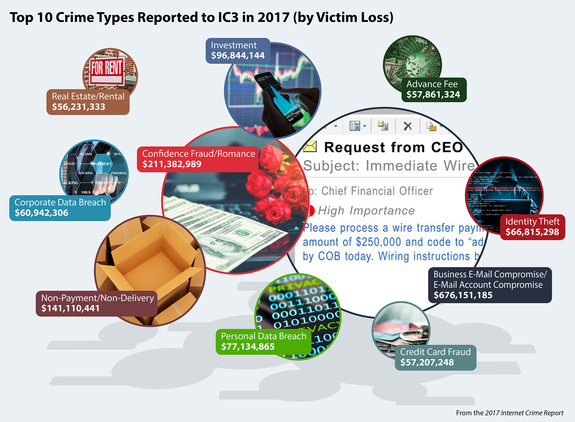 Bubble chart infographic showing top 10 crime types, by victim losses, reported to IC3 during 2017.