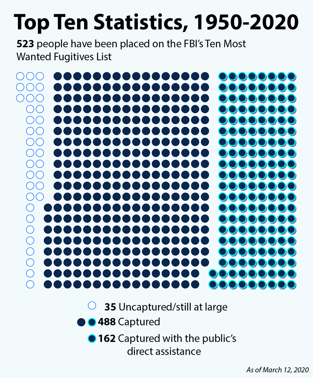 This chart depicts the total number of fugitives (523) placed on the Top Ten Most Wanted Fugitives list from 1950 to 2020, color-coded to indicate those offenders who were captured (488), captured with the public's assistance (162), and uncaptured or still at large (35).