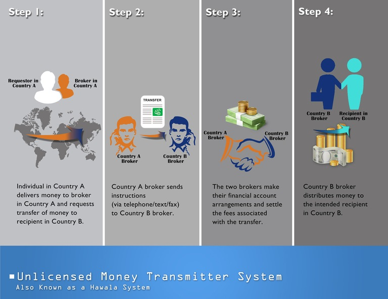 Graphic depicting how an unlicensed money transmitter system, also known as a hawala system, works: A requestor in Country A delivers money to a broker in Country A, who contacts a broker in Country B and sends that broker the money. The broker in Country B then delivers the money to the intended recipient in Country B.