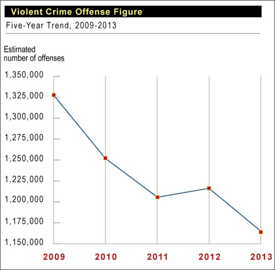 A chart from the just-released Crime in the United States, 2013 publication shows the downward progression in the number of reported violent crimes over the past five years.