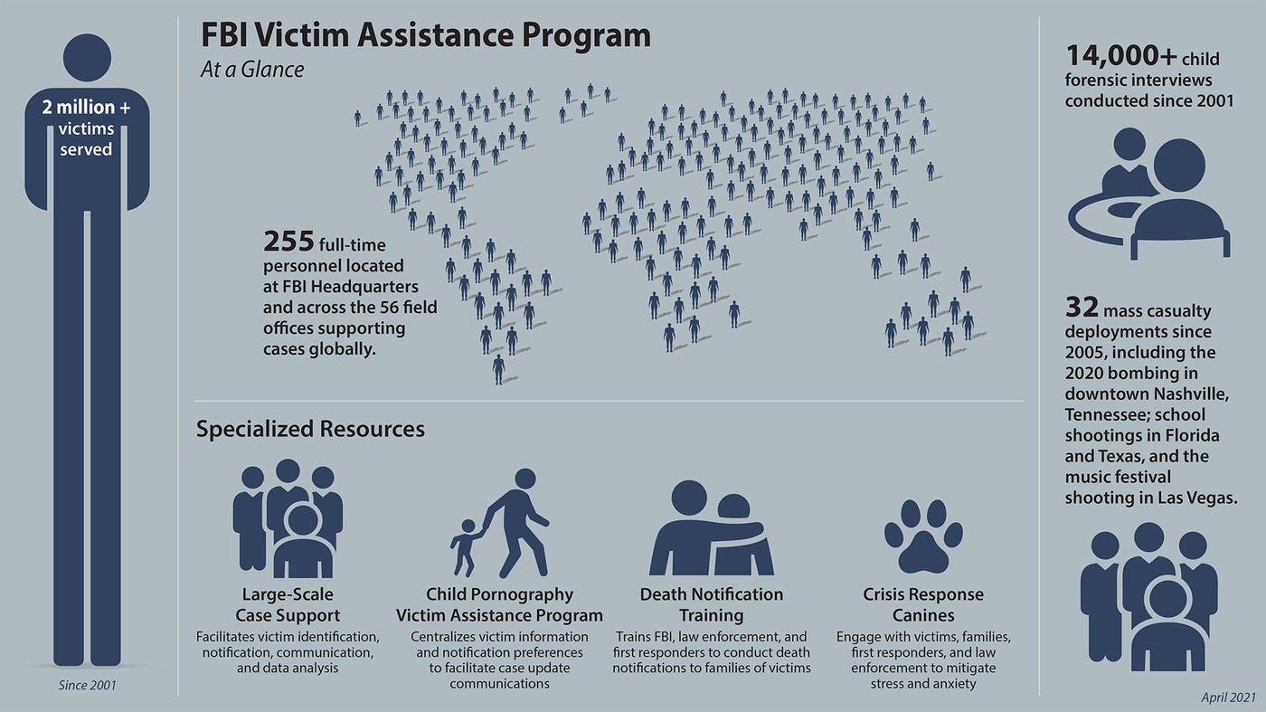 FBI Victim Assistance Program graphic. More than 2 million victims served since 2001; 255 full-time personnel; more than 14,000 child forensic interviews since 2001; 32 mass casualty deployments since 2005; specialized resources including large scale case support, child pornography victim assistance program, death notification training, and crisis response canines.