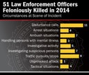 2014 Law Enforcement Officers Killed and Assaulted Report Released