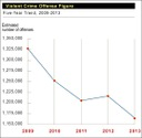 Crime Statistics for 2013 Released