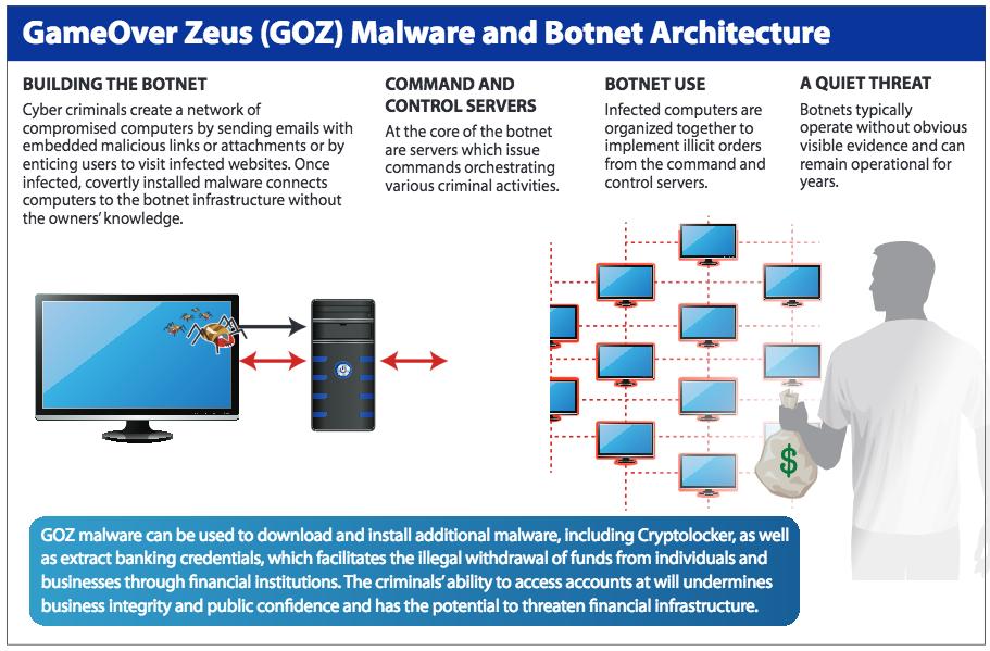 gameover zeus botnet disrupted fbi