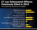 Law Enforcement Officers Killed and Assaulted, 2013 Report Released