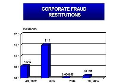 Financial Crimes Report 2005 — FBI