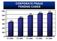 Financial Crimes 2008
