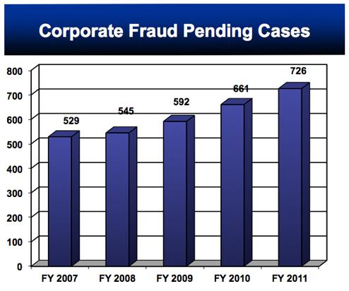 Corporate Fraud Pending Ca.jpg