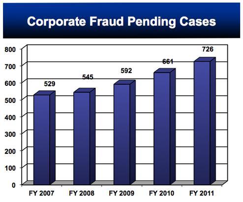 Financial Crimes Report 2010 2011 Fbi