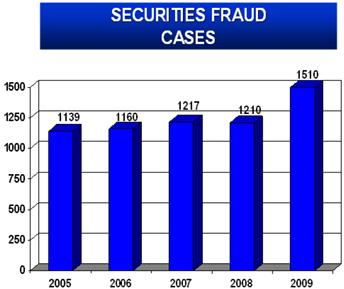 Securities Fraud cases 2005-2009
