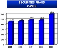 Securities Fraud Awareness & Prevention Tips